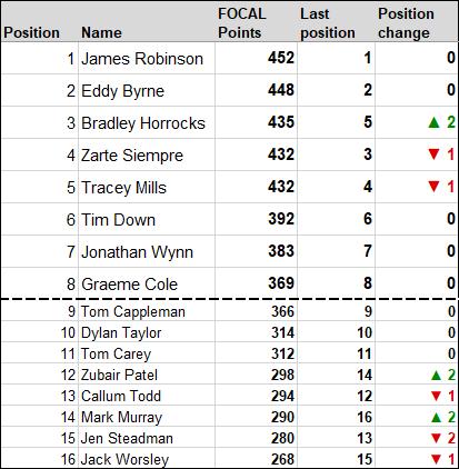 20180929 standings